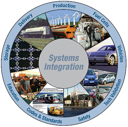 Systems Integration includes production, fuel cells, tech validation, safety, codes and standards, education and storage.